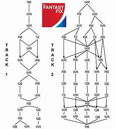 Football Draft Flow Chart 2014 Football 12 Team Y Ppr Flow Chart