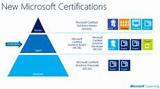 Microsoft Cerificate All About The Mcsd Certification Tracks The How To Blog