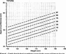 Average Head Circumference Chart Figure 4 From Centiles For Head Circumference