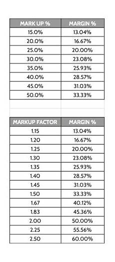 Mark Up Vs Margin Chart Markup Margin Table The Final Frontier Words Finals