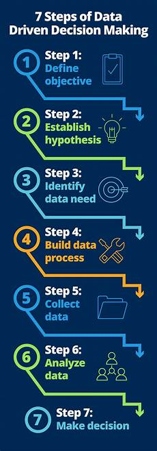 Data Driven Decision Making Quick Guide To Data Driven Management Smartsheet