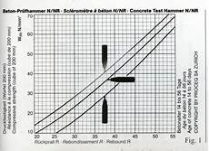 Rebound Hammer Conversion Chart Rebound Hammer Test Engineersdaily Free Engineering