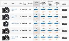 Canon Comparison Chart Canon 5ds Amp 5ds R Measurement Best Canon Scores For Color