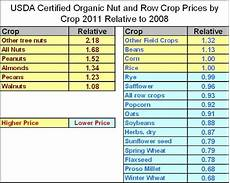 Crops Prices Usda Organic Crops New Data Shows No Net Growth 2008 11