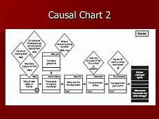Events And Causal Factors Chart Template Systems Theory Lecture
