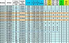 Teflon Gasket Torque Chart Overhead Chuck Inserts