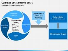 Current State Future State Powerpoint Template Sketchbubble