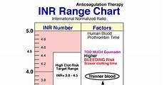 Inr Chart Warfarin Blood Inr Range Chart Nclex Quiz