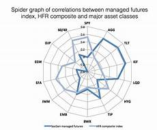 Spider Web Chart Maker Disciplined Systematic Global Macro Views Spider Chart