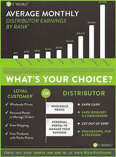 It Works Monthly Pay Chart This Is A Chart That Shows The Average Earnings Of An It