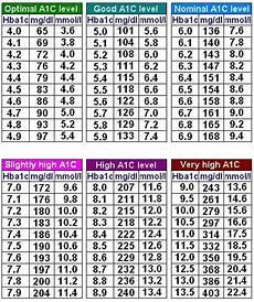 Show Me An A1c Chart Blood Sugar Range What Is Normal Blood Sugar Level A1c