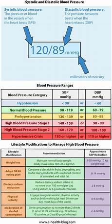Understanding Blood Pressure Chart Blood Pressure Chart Healthcare Pinterest