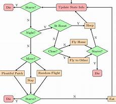 Making A Decision Tree This Decision Tree Describes A Bird S Decision Making