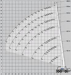 Terex 60 Ton Crane Load Chart Mobile Crane Load Charts 6 Things You Need To Know