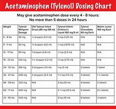Acetaminophen Tylenol Dosage Chart Infant Tylenol Dosing Chart By Weight Amulette
