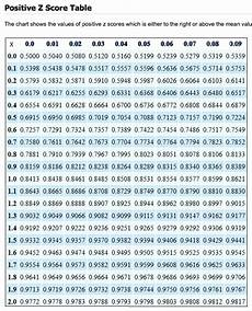 Z Test Chart Statistics Find The Z Score With A Percentile