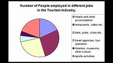 Examples Of Charts Graphs And Diagrams Graphs For Gcse Geography Youtube