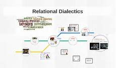 Relational Dialectics Cognitive Dissonance Theory By On Prezi