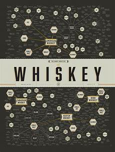 Pop Chart Map Different Whiskeys The Many Different Whiskeys Explained
