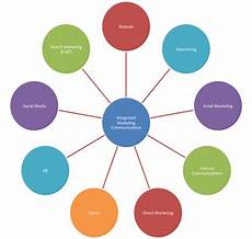 Integrated Marketing Communications Definition Integrated Marketing Definition Marketing Dictionary