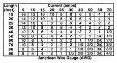 Electrical Cable Current Capacity Chart Grounding Electrical Systems Hotrod Hotline