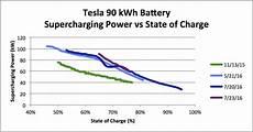 Tesla Charging Rate Chart Faster Tesla Supercharging Vw Diesel Delay Bolt Ev Dates