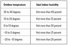 Indoor Humidity Chart Celsius Ideal Indoor Humidity Level Chart Wow Com Image