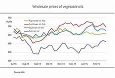 Vegetable Oil Price Chart Ufop Archive Chart Of The Week