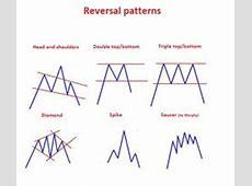 Reversal Patterns Explained