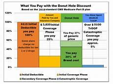 Medicare Part D Premium 2019 Chart Medicare Part D Costs 2019 My Medicare Supplement Plan