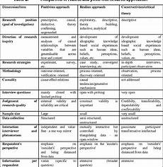 Research Tables Table 2 From Using Case Study Methodology To Research