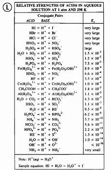 Strong Acid Chart Relative Strength Of Acids Chemistry Notes
