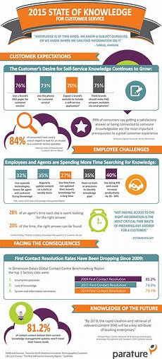 Microsoft Knowledge Management Infographic 2015 State Of Knowledge For Customer Service