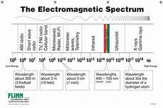 Em Spectrum Frequency Chart Flinn Electromagnetic Spectrum Chart