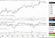 Cmt Charts Euro Sentiment At Record Extreme