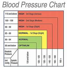 Blood Pressure By Age Chart 2018 Colour Changing Blood Pressure Monitor Stressnomore
