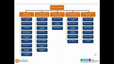 Work Breakdown Structure Top Tips For Developing A Work Breakdown Structure Wbs