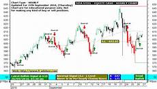Tata Steel Share Price Today Chart Best Intraday Tips On Indian Stock Market 27 September 2018