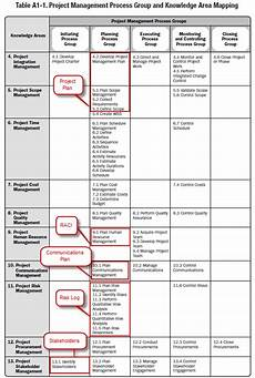 Project Management Knowledge Areas Project Management Process Groups And Knowledge Area