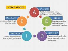 Instructional Design Models Technology In The Classroom Critique And Compare