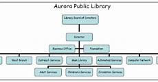 Public Library Organizational Chart Library Organization Chart Aurora Public Library Il