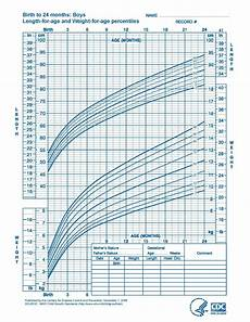 3 Month Old Boy Growth Chart Who Growth Standards Are Recommended For Use In The U S