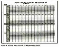 Meal Intake Percentage Chart Nursing Unit Meal Management Maintenance Program