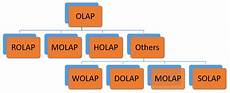 What Is Olap What Is Olap Cube Operations Amp Types In Data Warehouse