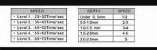 Micro Needling Depth Chart Microneedling Speed And Depth Chart Microneedling Depth