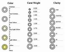 Diamond Colour And Clarity Chart Uk 11 Best Charts Scales Images On Pinterest Diamond