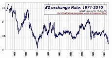 Gbp Eur 10 Year Chart Gbp Usd Graph 10 Year Gbpusdchart Com