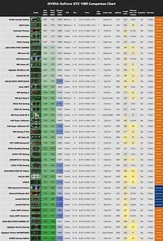 1080 Ti Comparison Chart Gtx 1080 Imagemap Gpunerd