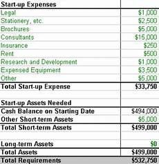 Start Up Cost For Business Estimating Realistic Startup Costs Bplans