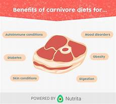 the ultimate guide to the carnivore diet nutrita